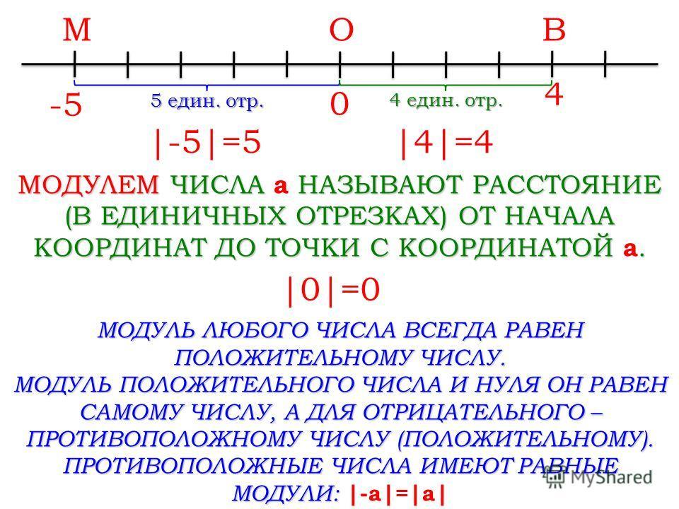 -5-5 0 4 МОДУЛЕМ ЧИСЛА a НАЗЫВАЮТ РАССТОЯНИЕ (В ЕДИНИЧНЫХ ОТРЕЗКАХ) ОТ НАЧАЛА КООРДИНАТ ДО ТОЧКИ С КООРДИНАТОЙ a. МВО 5 един. отр.  -5 =5 4 един. отр.  4 =4  0 =0 МОДУЛЬ ЛЮБОГО ЧИСЛА ВСЕГДА РАВЕН ПОЛОЖИТЕЛЬНОМУ ЧИСЛУ. МОДУЛЬ ПОЛОЖИТЕЛЬНОГО ЧИСЛА И НУ