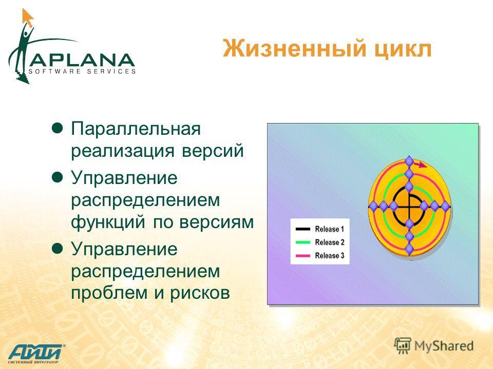 Жизненный цикл Параллельная реализация версий Управление распределением функций по версиям Управление распределением проблем и рисков