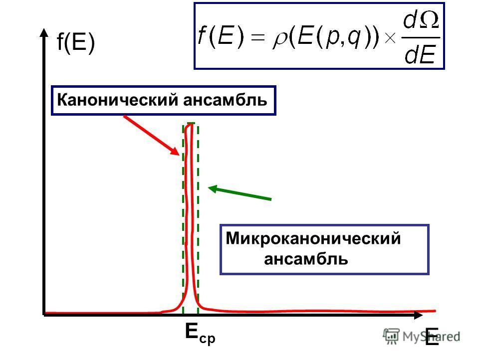 f(E) E Микроканонический ансамбль Канонический ансамбль E ср