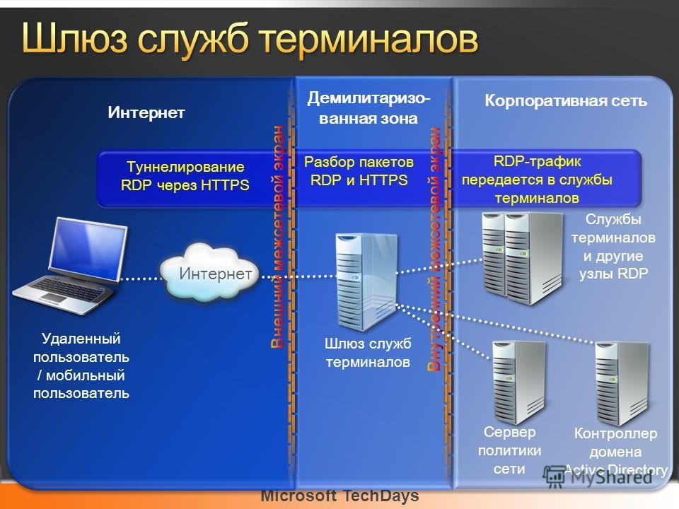 Microsoft TechDays Интернет Демилитаризо- ванная зона Корпоративная сеть Удаленный пользователь / мобильный пользователь Шлюз служб терминалов Сервер политики сети Контроллер домена Active Directory Туннелирование RDP через HTTPS Разбор пакетов RDP и