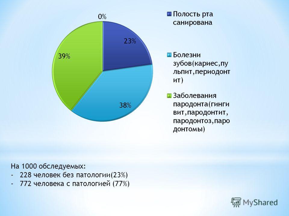 На 1000 обследуемых: -228 человек без патологии(23%) -772 человека с патологией (77%)