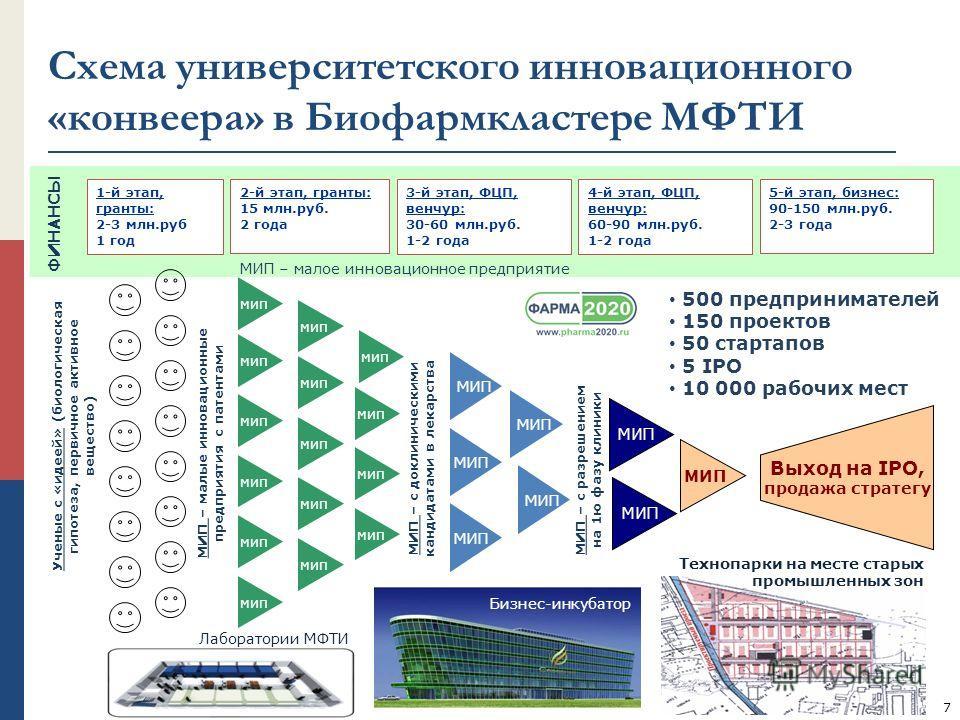 Ученые с «идеей» (биологическая гипотеза, первичное активное вещество) мип 1-й этап, гранты: 2-3 млн.руб 1 год 2-й этап, гранты: 15 млн.руб. 2 года МИП – малые инновационные предприятия с патентами ФИНАНСЫ МИП – с доклиническими кандидатами в лекарст