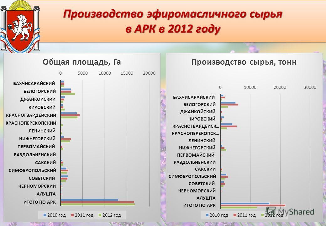 Производство эфиромасличного сырья в АРК в 2012 году Производство эфиромасличного сырья в АРК в 2012 году