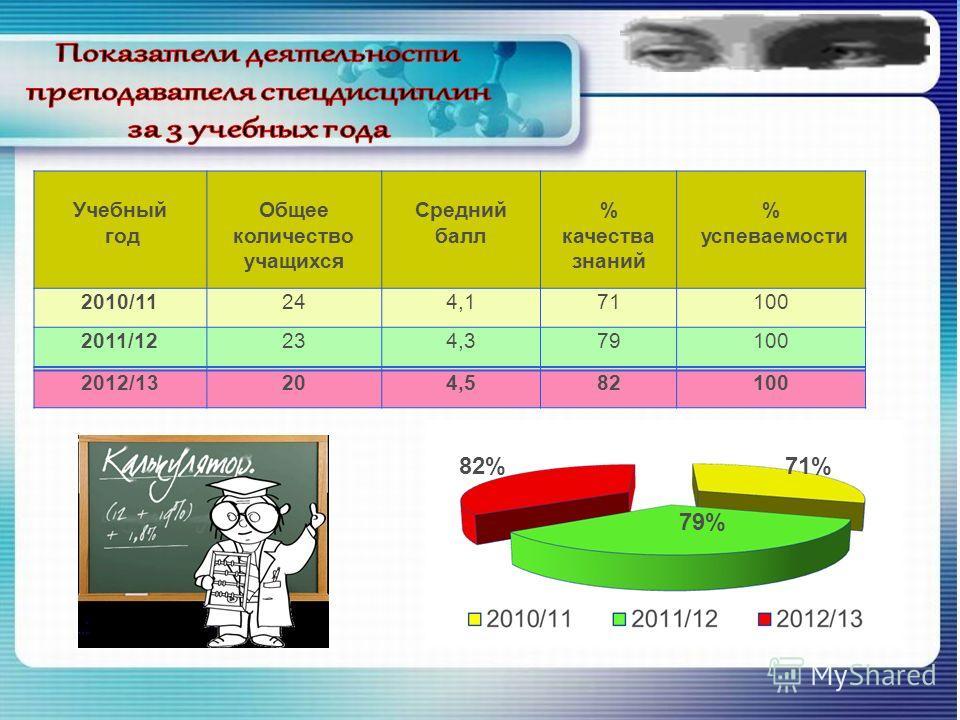 Учебный год Общее количество учащихся Средний балл % качества знаний % успеваемости 2010/11244,171100 2011/12234,379100 2012/13204,582100 71% 79% 82%