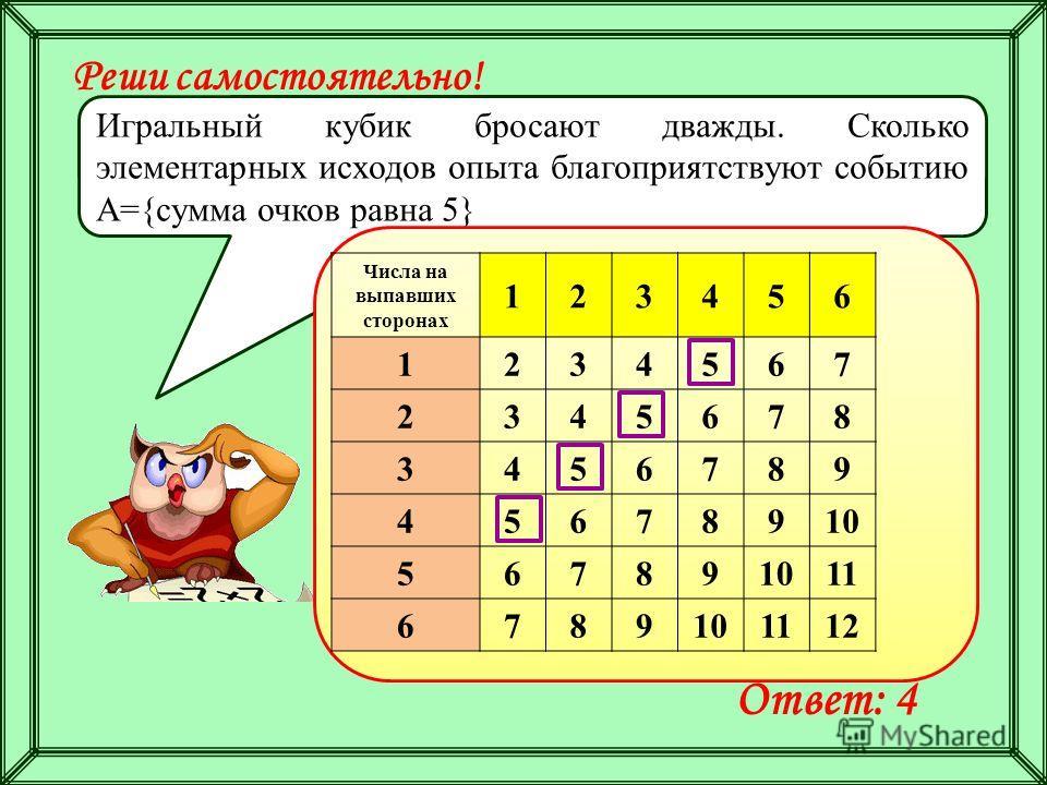 Реши самостоятельно! Игральный кубик бросают дважды. Сколько элементарных исходов опыта благоприятствуют событию А={сумма очков равна 5} Ответ: 4 Числа на выпавших сторонах 123456 1234567 2345678 3456789 45678910 56789 11 6789101112