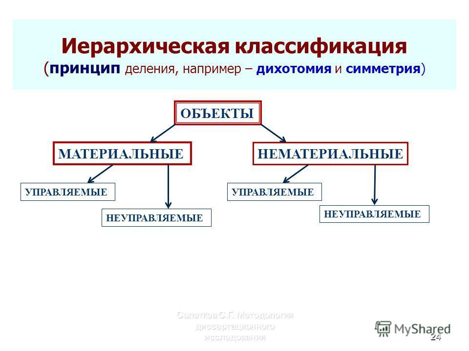 Иерархическая классификация (принцип деления, например – дихотомия и симметрия) Селетков С.Г. Методология диссертационного исследования24 ОБЪЕКТЫ МАТЕРИАЛЬНЫЕ НЕМАТЕРИАЛЬНЫЕ УПРАВЛЯЕМЫЕ НЕУПРАВЛЯЕМЫЕ