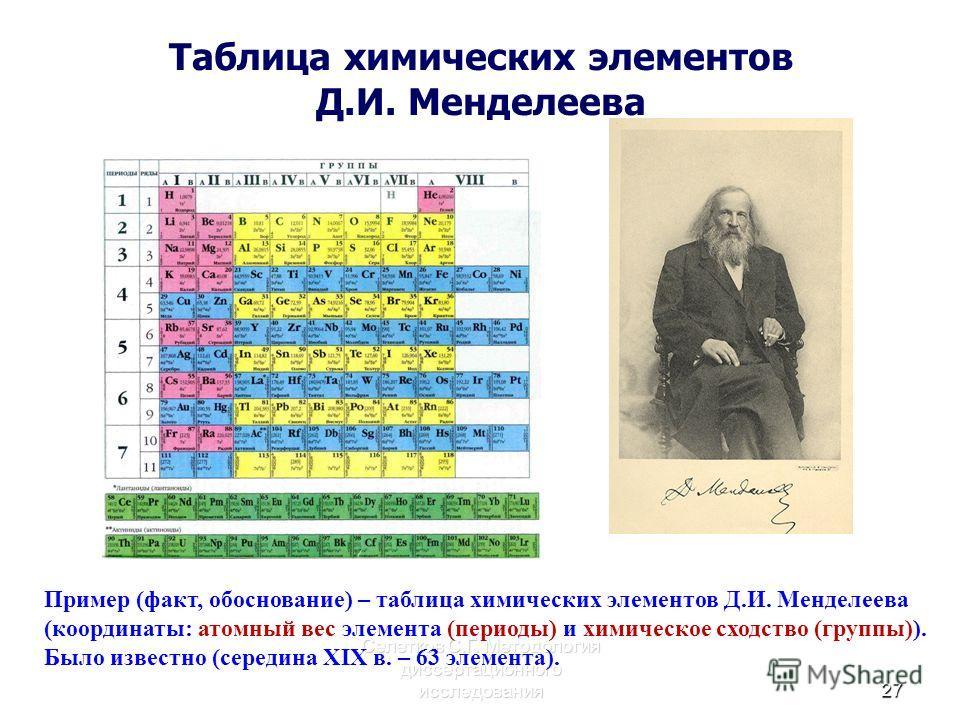 Таблица химических элементов Д.И. Менделеева Селетков С.Г. Методология диссертационного исследования27 Пример (факт, обоснование) – таблица химических элементов Д.И. Менделеева (координаты: атомный вес элемента (периоды) и химическое сходство (группы