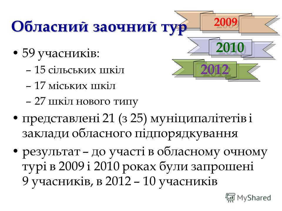 2009 Обласний заочний тур 59 учасників: –15 сільських шкіл –17 міських шкіл –27 шкіл нового типу представлені 21 (з 25) муніципалітетів і заклади обласного підпорядкування результат – до участі в обласному очному турі в 2009 і 2010 роках були запроше