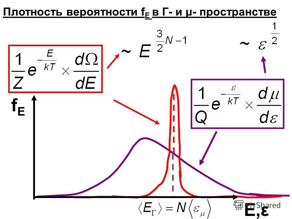 fEfE E,εE,ε Плотность вероятности f E в Г- и μ- пространстве