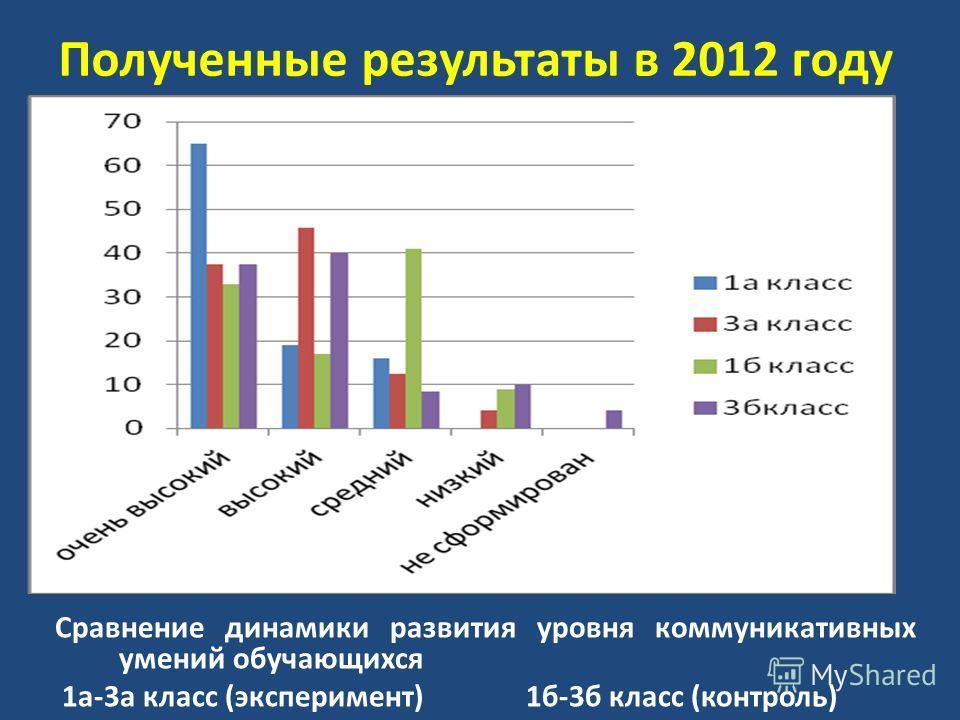 Полученные результаты в 2012 году Сравнение динамики развития уровня коммуникативных умений обучающихся 1а-3а класс (эксперимент) 1б-3б класс (контроль)
