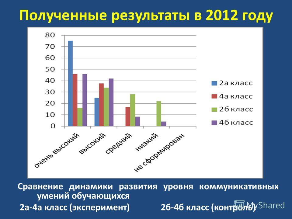 Полученные результаты в 2012 году Сравнение динамики развития уровня коммуникативных умений обучающихся 2а-4а класс (эксперимент) 2б-4б класс (контроль)