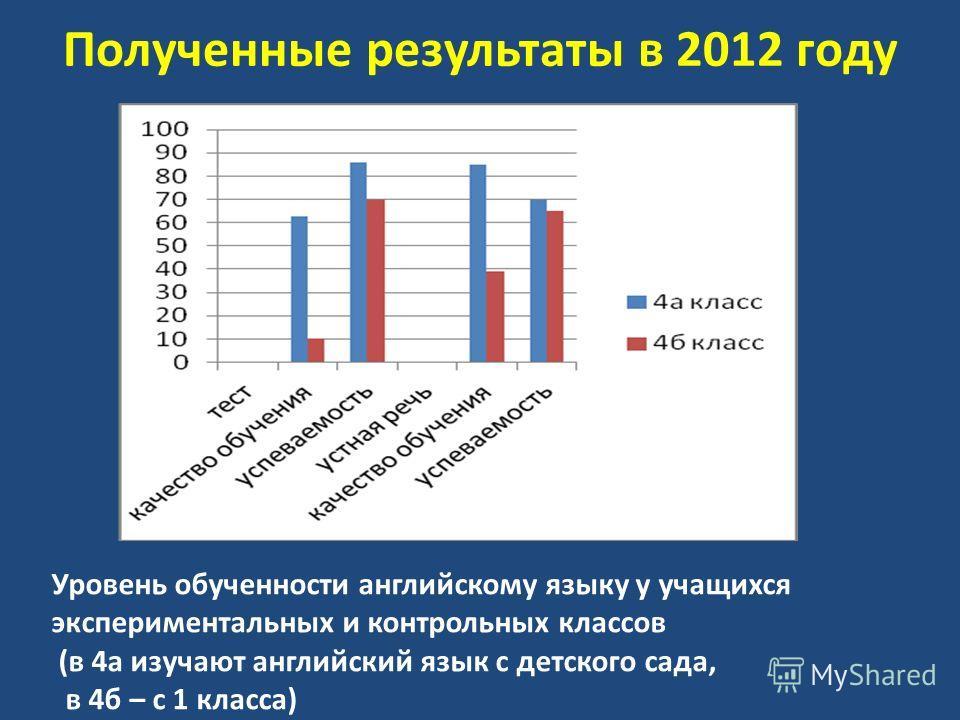 Полученные результаты в 2012 году Уровень обученности английскому языку у учащихся экспериментальных и контрольных классов (в 4а изучают английский язык с детского сада, в 4б – с 1 класса)