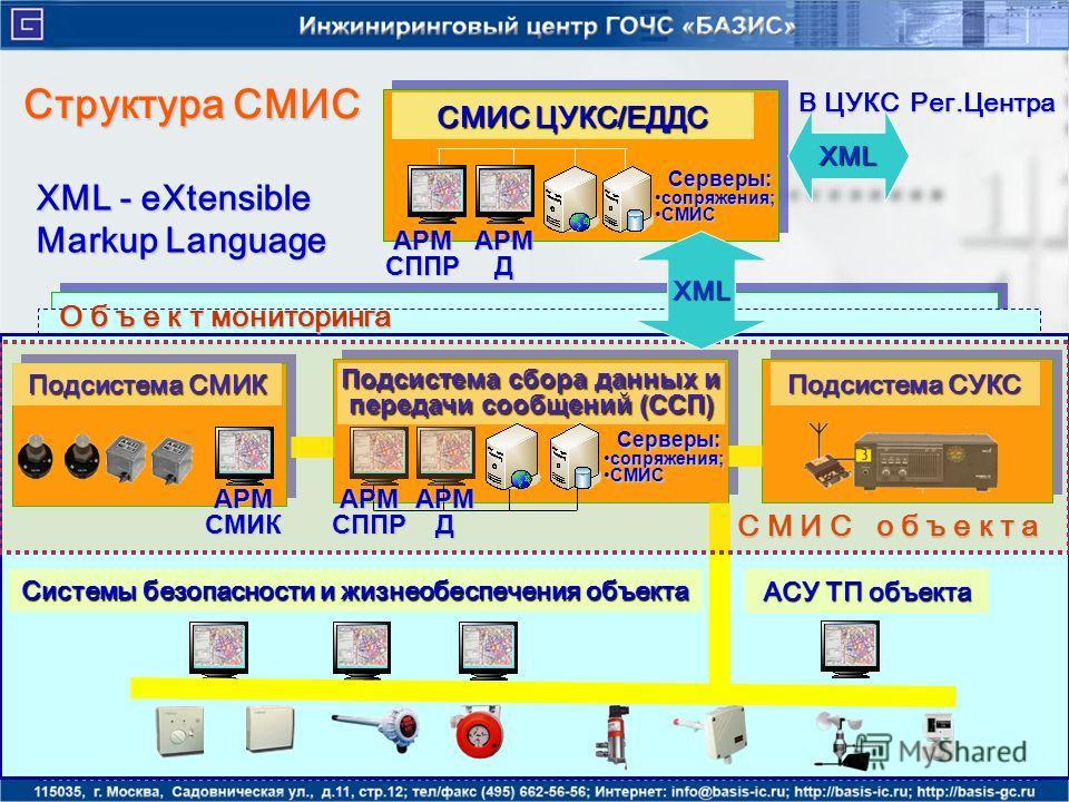 Структура СМИС XML - eXtensible Markup Language СМИС ЦУКС/ЕДДС АСУ ТП объекта Системы безопасности и жизнеобеспечения объекта Подсистема сбора данных и передачи сообщений (ССП) С М И С о б ъ е к т а XML В ЦУКС Рег.Центра Подсистема СМИК Подсистема СУ