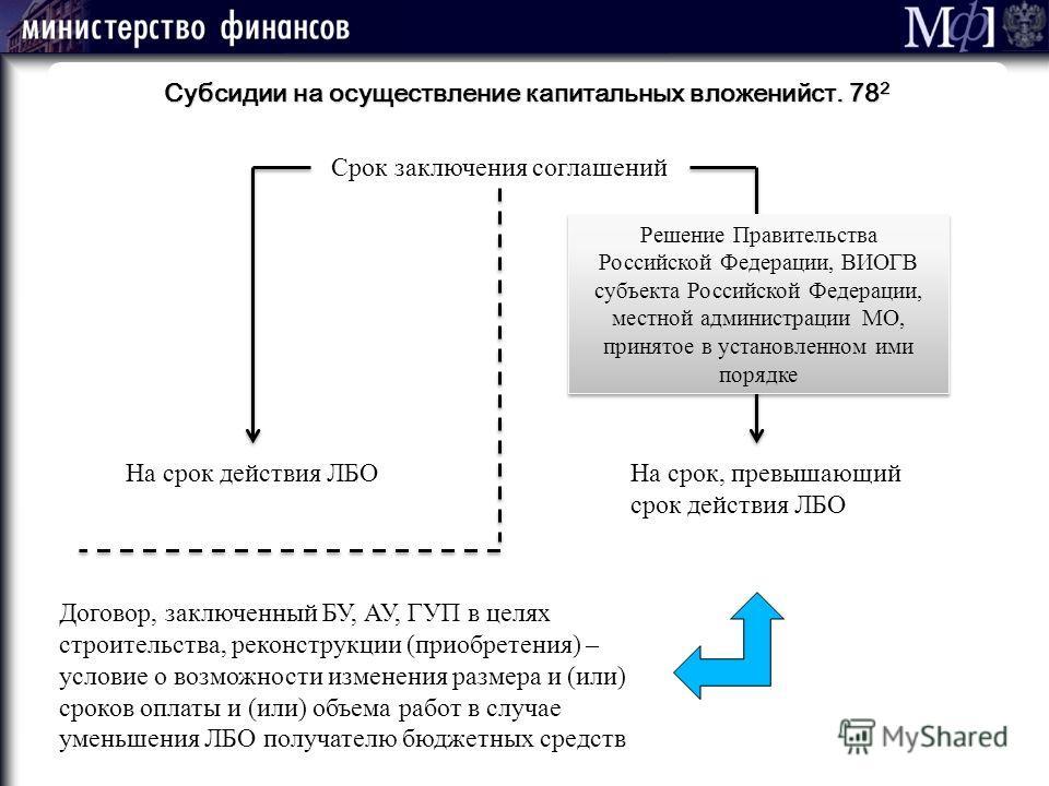 М ] ф М ] ф 36 Субсидии на осуществление капитальных вложенийст. 78 2 Срок заключения соглашений На срок действия ЛБОНа срок, превышающий срок действия ЛБО Решение Правительства Российской Федерации, ВИОГВ субъекта Российской Федерации, местной админ