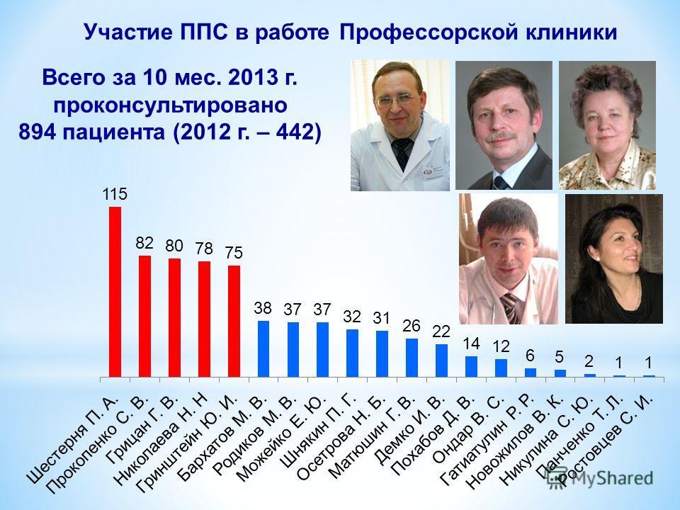 Участие ППС в работе Профессорской клиники Всего за 10 мес. 2013 г. проконсультировано 894 пациента (2012 г. – 442)