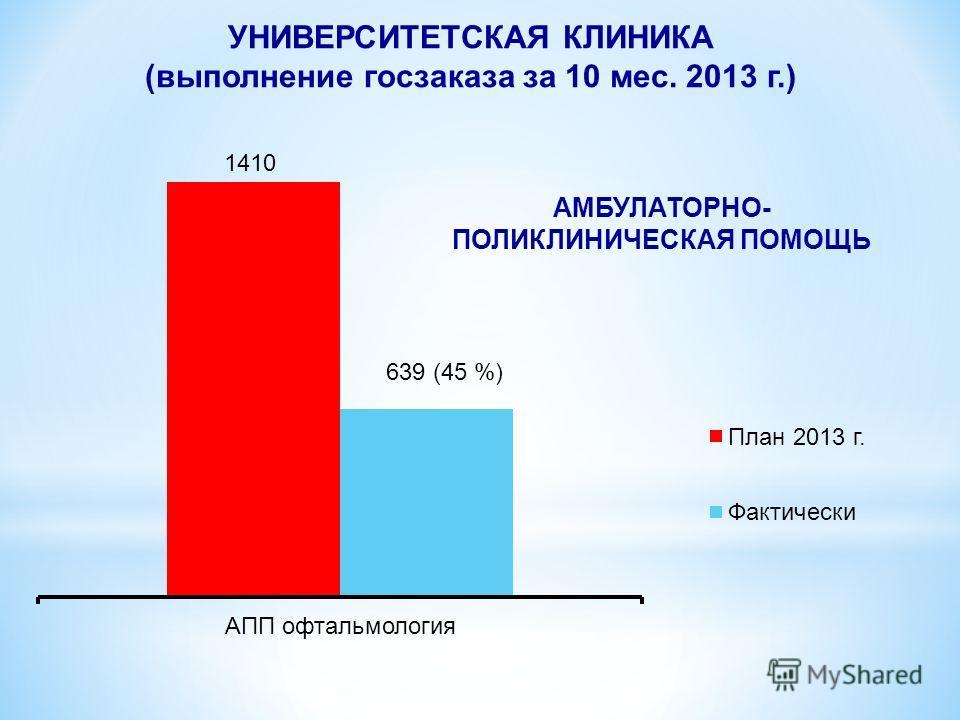 УНИВЕРСИТЕТСКАЯ КЛИНИКА (выполнение госзаказа за 10 мес. 2013 г.)