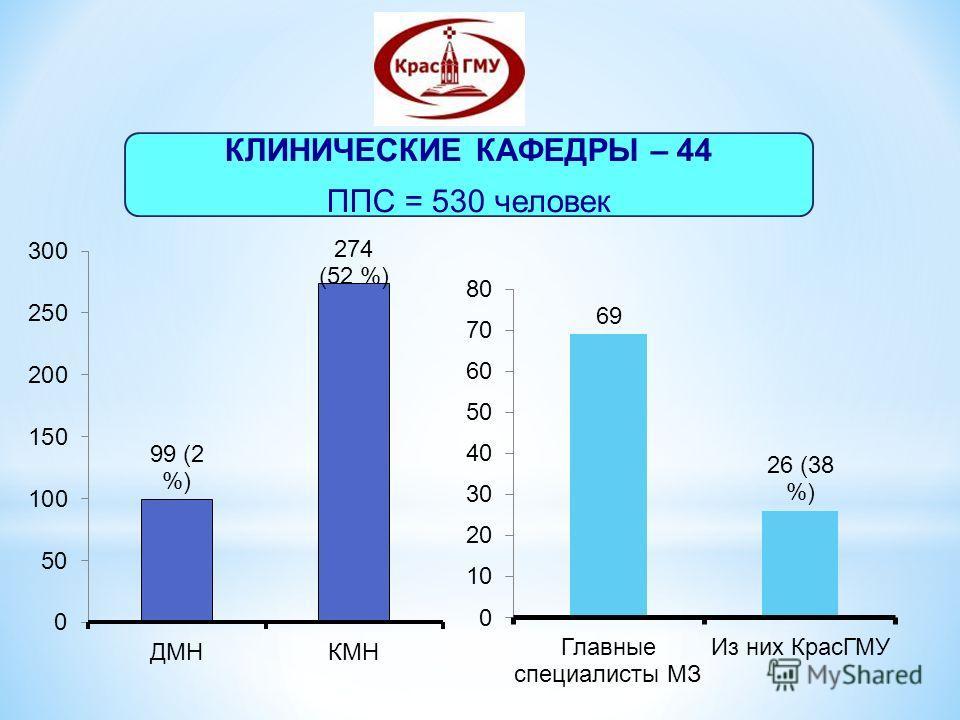 КЛИНИЧЕСКИЕ КАФЕДРЫ – 44 ППС = 530 человек