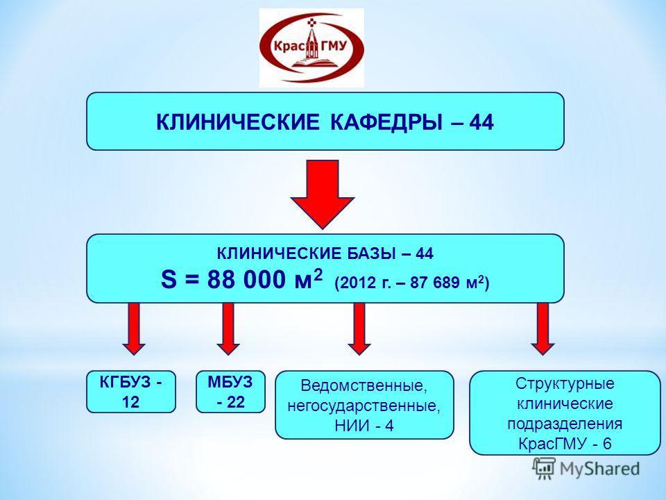 КЛИНИЧЕСКИЕ КАФЕДРЫ – 44 КЛИНИЧЕСКИЕ БАЗЫ – 44 S = 88 000 м 2 (2012 г. – 87 689 м 2 ) КГБУЗ - 12 МБУЗ - 22 Ведомственные, негосударственные, НИИ - 4 Структурные клинические подразделения КрасГМУ - 6