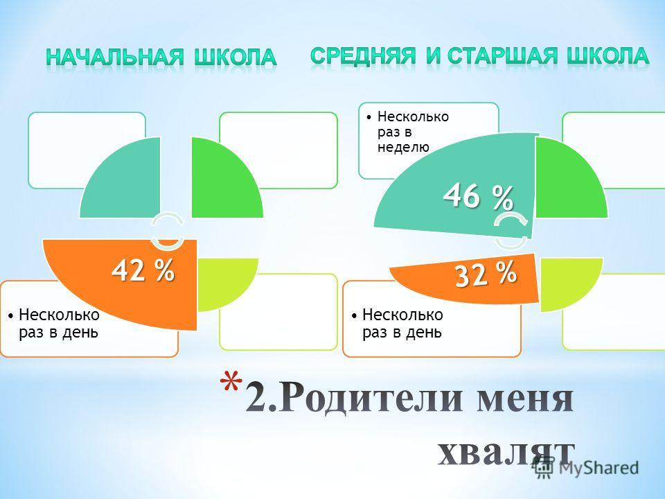 Несколько раз в день 42 % Несколько раз в день Несколько раз в неделю 46 % 32 %