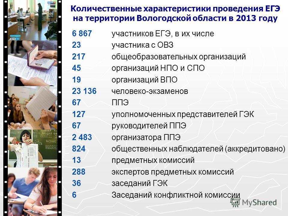 Количественные характеристики проведения ЕГЭ на территории Вологодской области в 2013 году 6 867участников ЕГЭ, в их числе 23участника с ОВЗ 217общеобразовательных организаций 45организаций НПО и СПО 19организаций ВПО 23 136человеко-экзаменов 67ППЭ 1