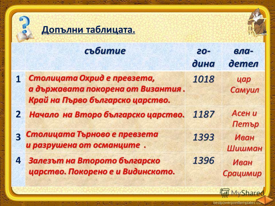 Допълни таблицата.събитиего-динавла-детел 11018 21187 31393 41396 Столицата Охрид е превзета, а държавата покорена от Византия. Край на Първо българско царство. царСамуил Начало на Второ българско царство. Асен и Петър Столицата Търново е превзета и