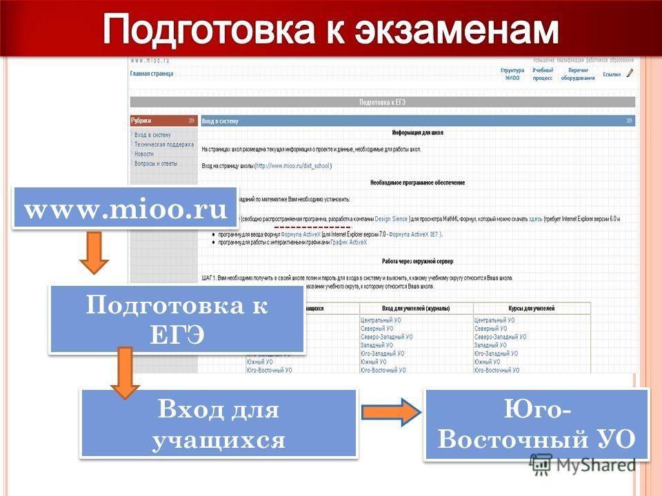 www.mioo.ru Подготовка к ЕГЭ Вход для учащихся Юго- Восточный УО