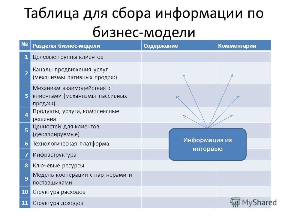Таблица для сбора информации по бизнес-модели Разделы бизнес-моделиСодержаниеКомментарии 1Целевые группы клиентов 2 Каналы продвижения услуг (механизмы активных продаж) 3 Механизм взаимодействия с клиентами (механизмы пассивных продаж) 4 Продукты, ус