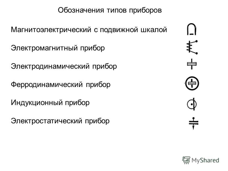 Обозначения типов приборов Магнитоэлектрический с подвижной шкалой Электромагнитный прибор Электродинамический прибор Ферродинамический прибор Индукционный прибор Электростатический прибор