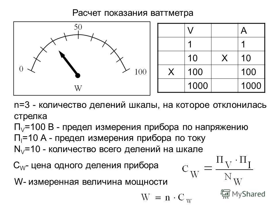 Расчет показания ваттметра n=3 - количество делений шкалы, на которое отклонилась стрелка П V =100 B - предел измерения прибора по напряжению П I =10 А - предел измерения прибора по току N V =10 - количество всего делений на шкале VA 11 10X X100 1000
