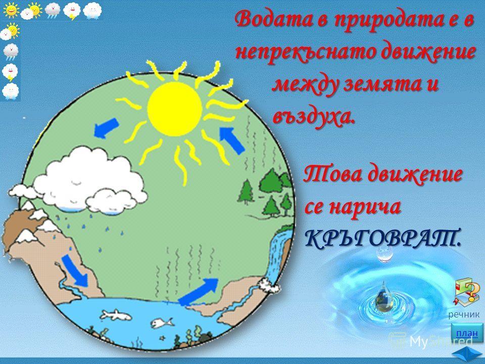 план речник Водата в природата е в непрекъснато движение между земята и въздуха. Това движение се нарича КРЪГОВРАТ.