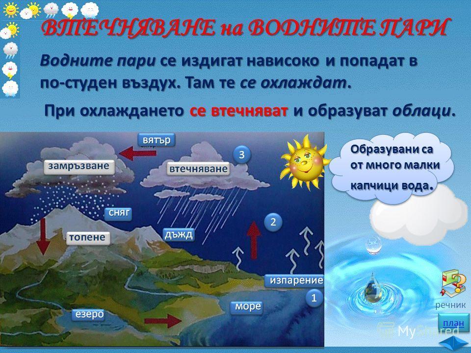 ВТЕЧНЯВАНЕ на ВОДНИТЕ ПАРИ Водните пари се издигат нависоко и попадат в по-студен въздух. Там те се охлаждат. 1 1 2 2 При охлаждането се втечняват и образуват облаци. 3 3 Образувани са от много малки капчици вода. план речник