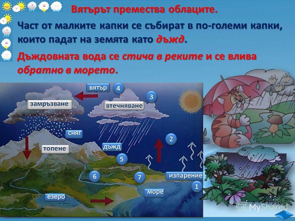 1 1 2 2 3 3 Вятърът премества облаците. 4 4 Част от малките капки се събират в по-големи капки, които падат на земята като дъжд. 5 5 Дъждовната вода се стича в реките и се влива обратно в морето. 6 6 7 7