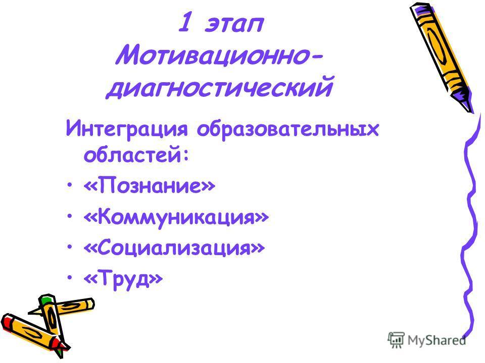 1 этап Мотивационно- диагностический Интеграция образовательных областей: «Познание» «Коммуникация» «Социализация» «Труд»