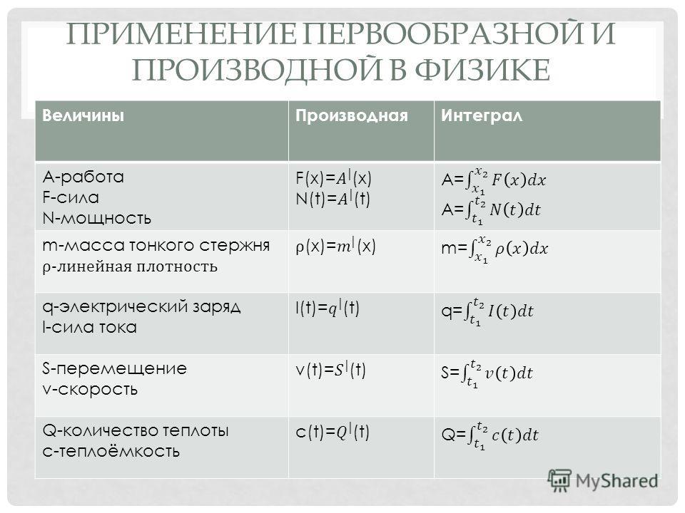 ПРИМЕНЕНИЕ ПЕРВООБРАЗНОЙ И ПРОИЗВОДНОЙ В ФИЗИКЕ ВеличиныПроизводнаяИнтеграл А-работа F-сила N-мощность m-масса тонкого стержня ρ-линейная плотность q-электрический заряд I-сила тока S-перемещение v-скорость Q-количество теплоты c-теплоёмкость