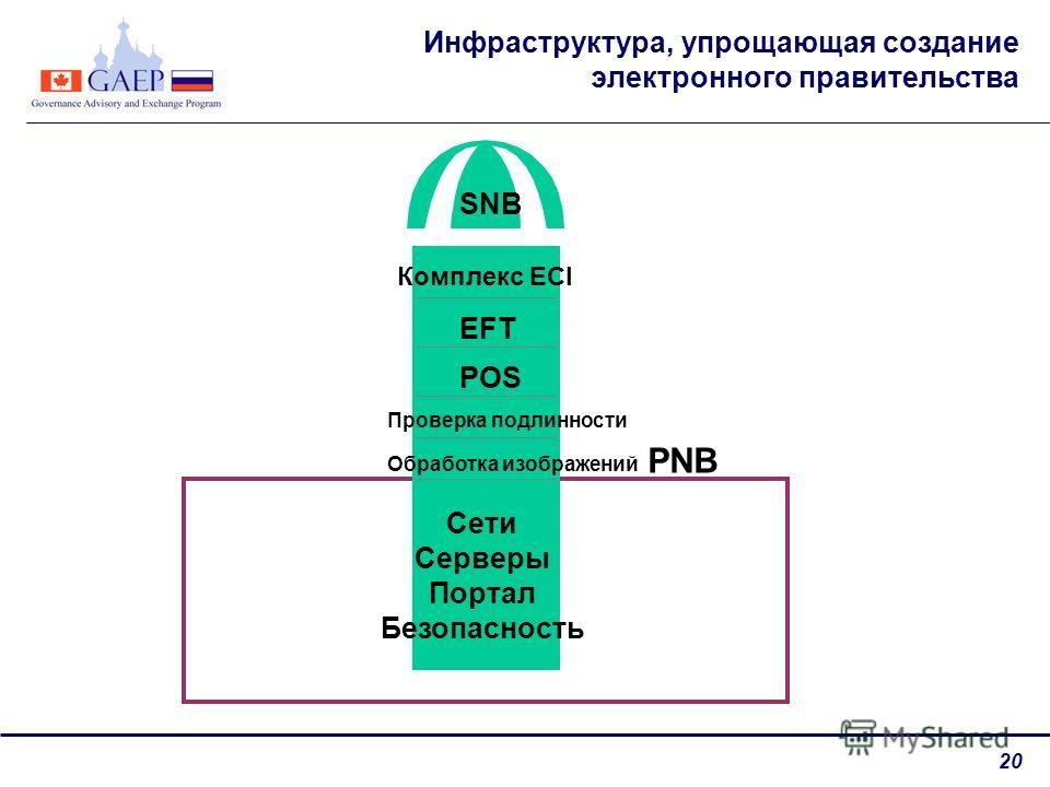 20 Инфраструктура, упрощающая создание электронного правительства SNB Комплекс ECI EFT POS Проверка подлинности Обработка изображений PNB Сети Серверы Портал Безопасность