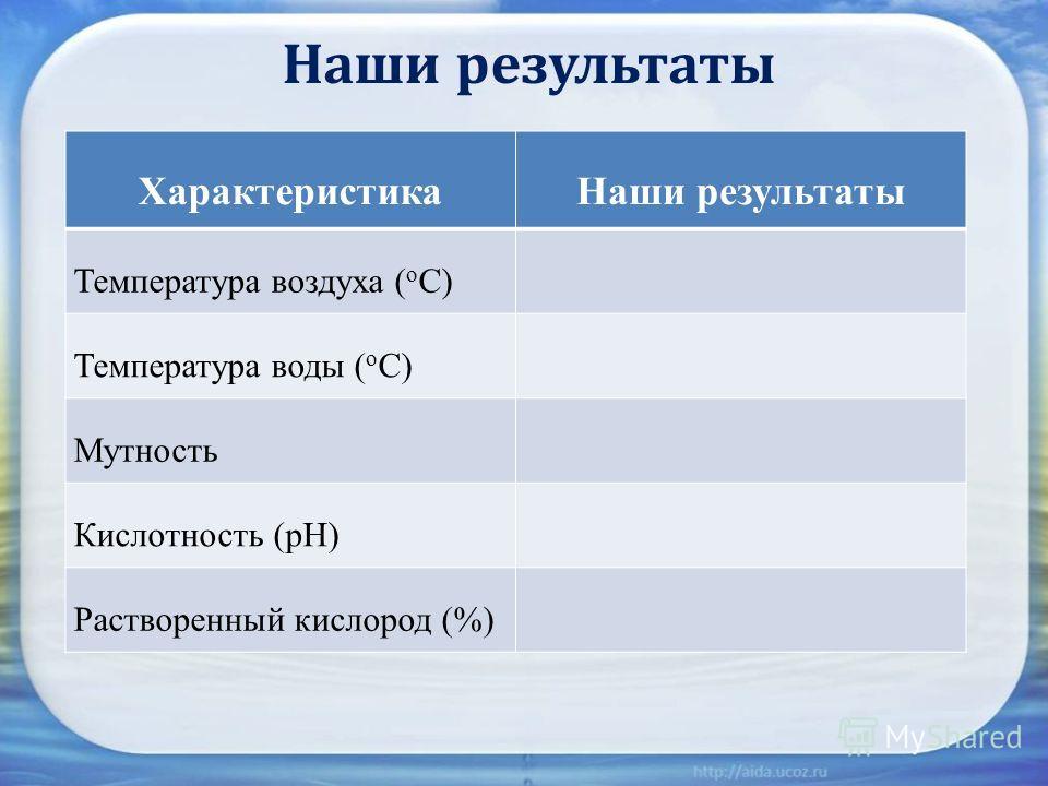 Наши результаты ХарактеристикаНаши результаты Температура воздуха ( о С) Температура воды ( о С) Мутность Кислотность (рН) Растворенный кислород (%)