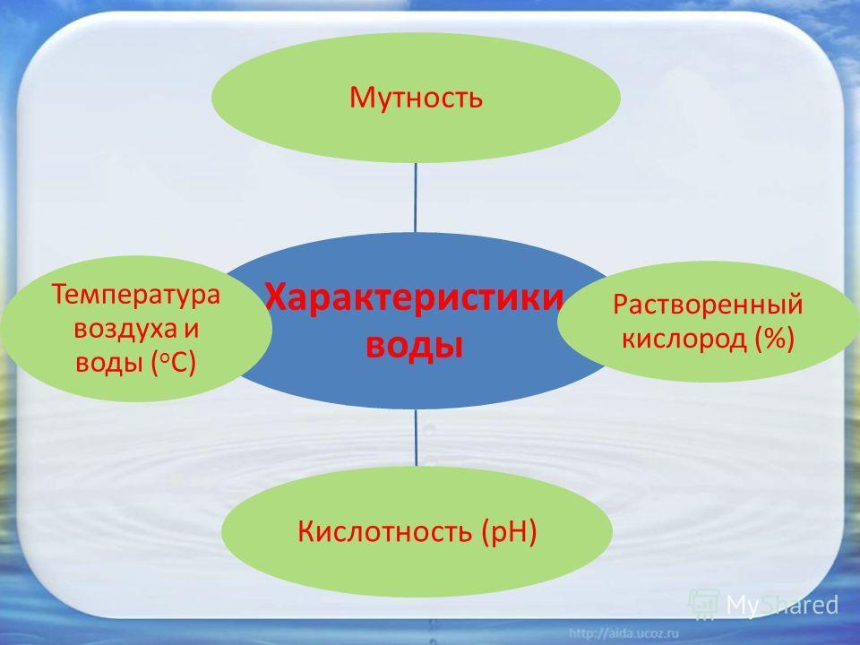 Характеристики воды Мутность Растворенный кислород (%) Кислотность (рН) Температура воздуха и воды ( о С)
