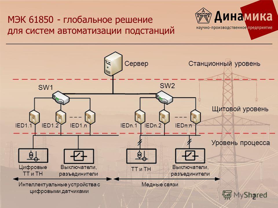МЭК 61850 - глобальное решение для систем автоматизации подстанций СерверСтанционный уровень Щитовой уровень Уровень процесса SW1 SW2 IED1.1IED1.nIED1.2IEDn.nIEDn.1IEDn.2 Цифровые ТТ и ТН Выключатели, разъединители ТТ и ТН Медные связиИнтеллектуальны