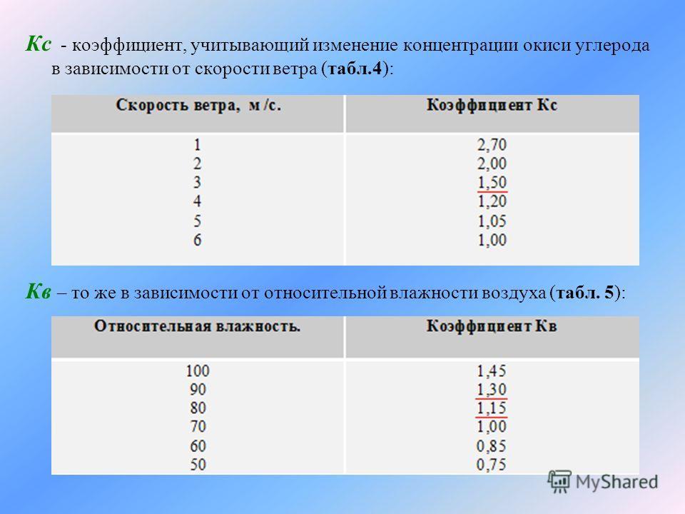 Кс - коэффициент, учитывающий изменение концентрации окиси углерода в зависимости от скорости ветра (табл.4): Кв – то же в зависимости от относительной влажности воздуха (табл. 5):