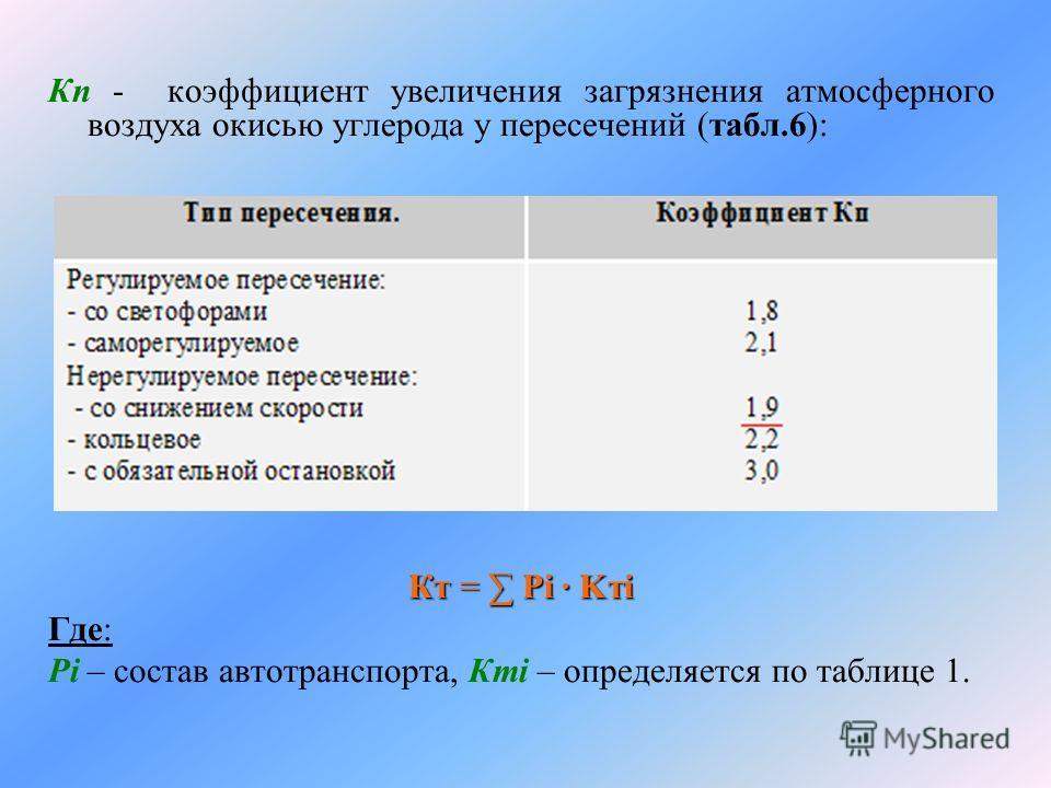 Кп - коэффициент увеличения загрязнения атмосферного воздуха окисью углерода у пересечений (табл.6): Кт = Рi · Kтi Где: Рi – состав автотранспорта, Ктi – определяется по таблице 1.