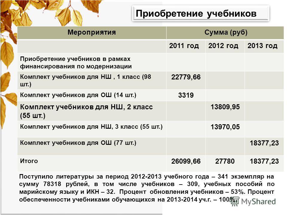 Приобретение учебников Мероприятия Сумма (руб) 2011 год2012 год2013 год Приобретение учебников в рамках финансирования по модернизации Комплект учебников для НШ, 1 класс (98 шт.) 22779,66 Комплект учебников для ОШ (14 шт.) 3319 Комплект учебников для