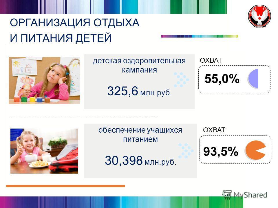 детская оздоровительная кампания 325,6 млн.руб. обеспечение учащихся питанием 30,398 млн.руб. ОРГАНИЗАЦИЯ ОТДЫХА И ПИТАНИЯ ДЕТЕЙ 55,0% 93,5% ОХВАТ