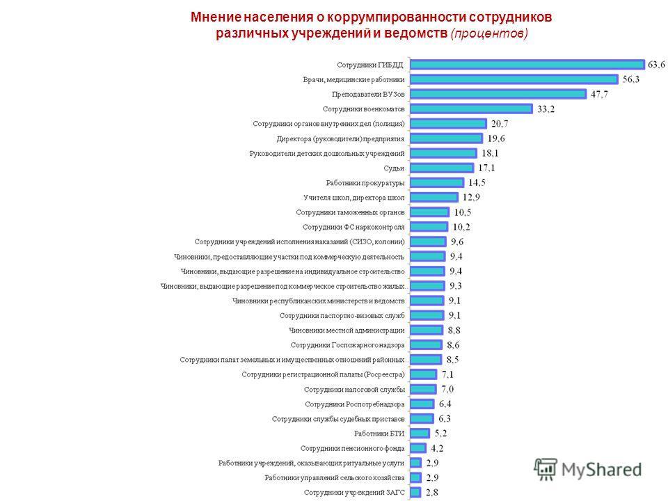 Мнение населения о коррумпированности сотрудников различных учреждений и ведомств (процентов)