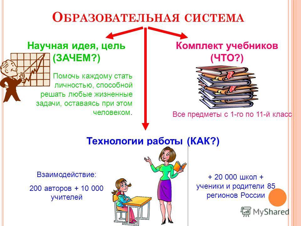 О БРАЗОВАТЕЛЬНАЯ СИСТЕМА Научная идея, цель (ЗАЧЕМ?) Помочь каждому стать личностью, способной решать любые жизненные задачи, оставаясь при этом человеком. Комплект учебников (ЧТО?) Технологии работы (КАК?) Все предметы с 1-го по 11-й класс Взаимодей