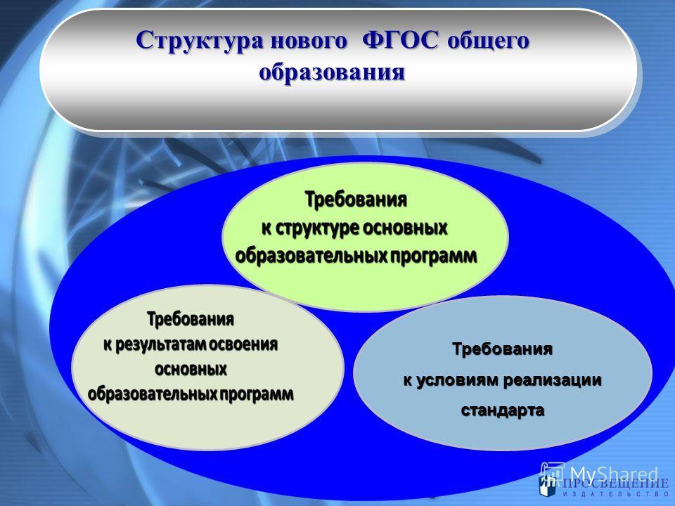 Структура нового ФГОС общего образования Требования к условиям реализации стандарта