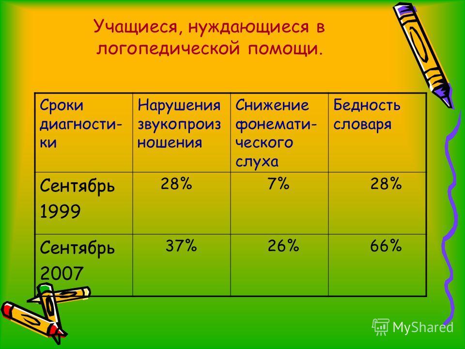 Учащиеся, нуждающиеся в логопедической помощи. Сроки диагности- ки Нарушения звукопроиз ношения Снижение фонемати- ческого слуха Бедность словаря Сентябрь 1999 28% 7% 28% Сентябрь 2007 37% 26% 66%