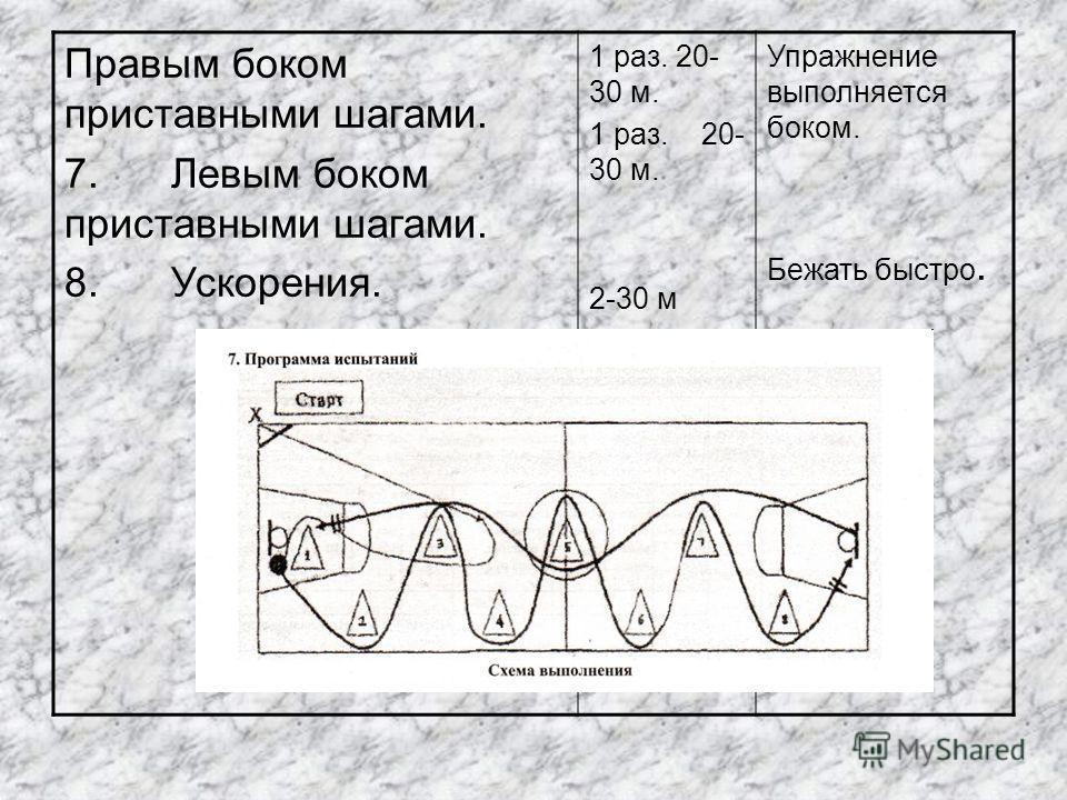 Правым боком приставными шагами. 7.Левым боком приставными шагами. 8.Ускорения. 1 раз. 20- 30 м. 2-30 м Упражнение выполняется боком. Бежать быстро.