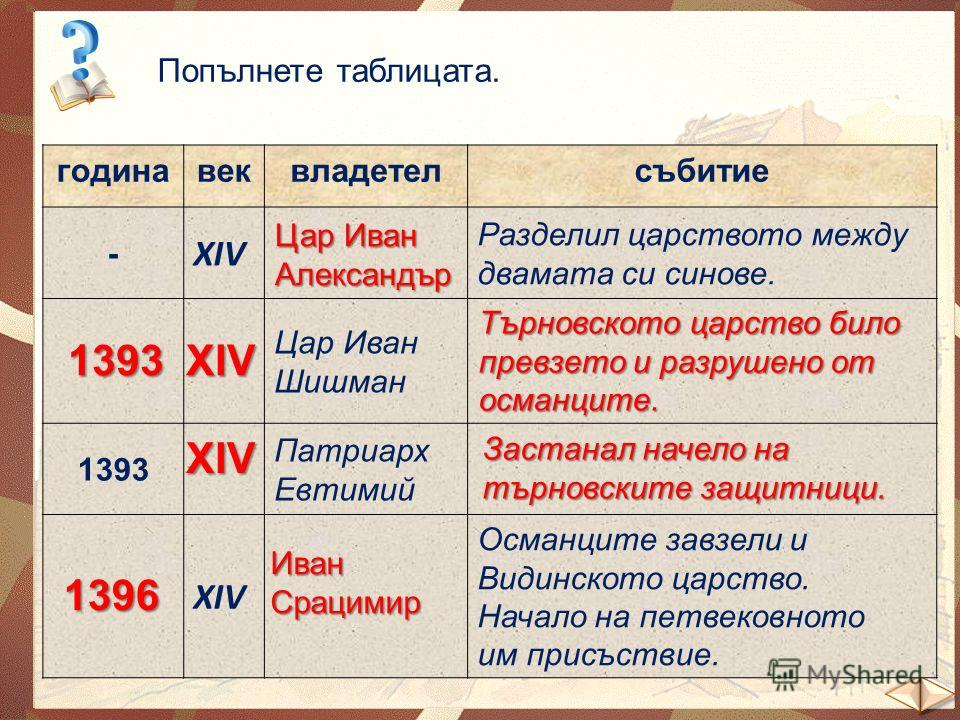 Попълнете таблицата. годинавеквладетелсъбитие - ХІV Разделил царството между двамата си синове. Цар Иван Шишман 1393 Патриарх Евтимий ХІV Османците завзели и Видинското царство. Начало на петвековното им присъствие. Цар Иван Александър 1393ХІV Търнов
