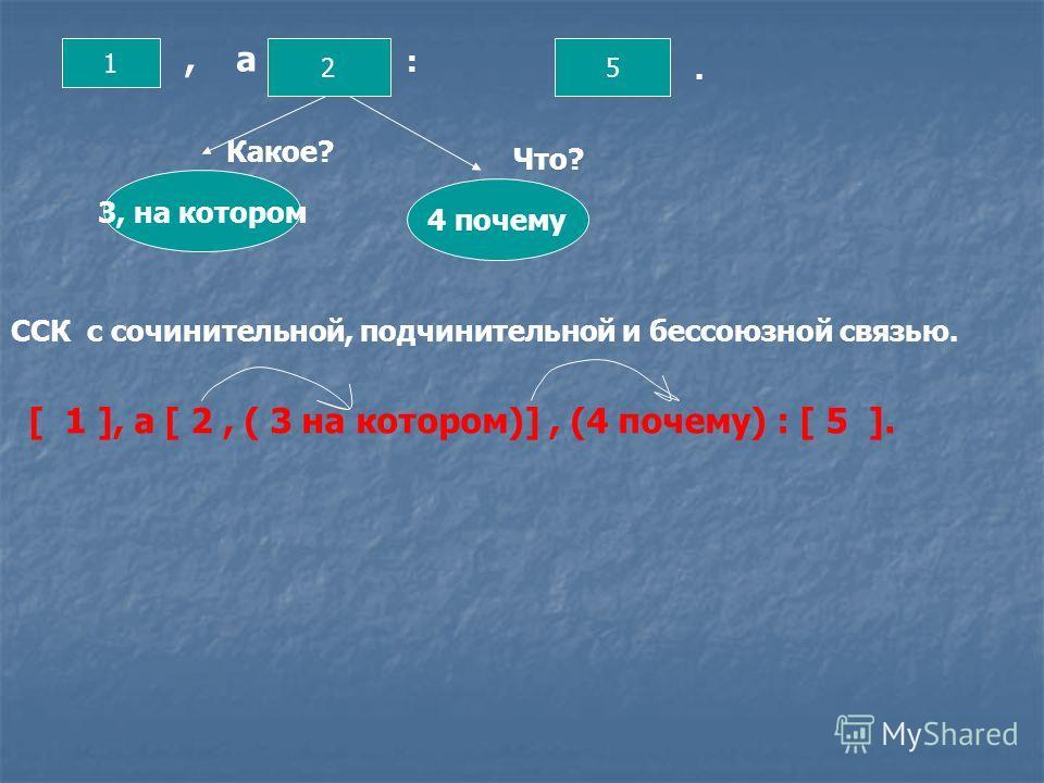 1 25 3, на котором 4 почему, а :. Какое? Что? ССК с сочинительной, подчинительной и бессоюзной связью. [ 1 ], а [ 2, ( 3 на котором)], (4 почему) : [ 5 ].