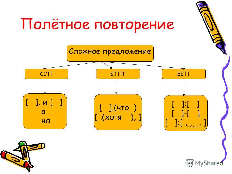 Полётное повторение Сложное предложение БСПССПСПП [ ], и [ ] а но [ ],(что ) [,(хотя ), ] [ ]:[ ] [ ]-[ ] [ ];[,, ]